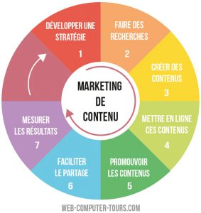 Marketing de contenu - infographie process